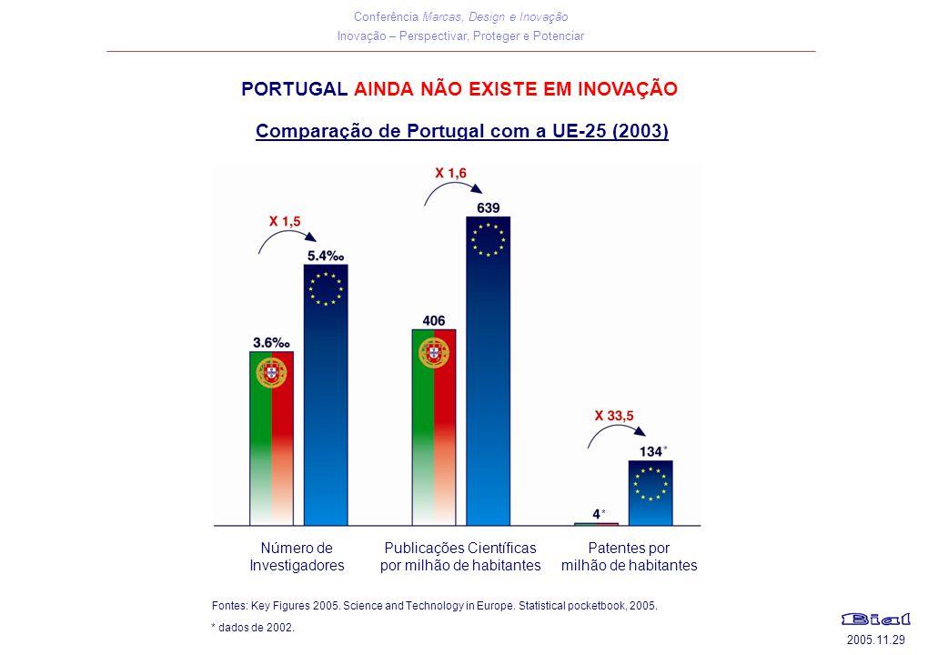 Conferência Marcas, Design e Inovação Inovação – Perspectivar, Proteger e Potenciar 2005.11.29 PORTUGAL AINDA NÃO EXISTE EM INOVAÇÃO Comparação de Por
