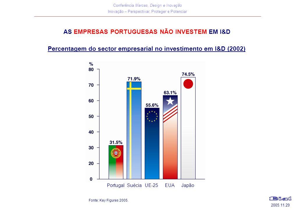Conferência Marcas, Design e Inovação Inovação – Perspectivar, Proteger e Potenciar 2005.11.29 AS EMPRESAS PORTUGUESAS NÃO INVESTEM EM I&D Percentagem