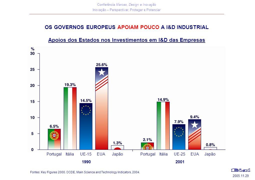 Conferência Marcas, Design e Inovação Inovação – Perspectivar, Proteger e Potenciar 2005.11.29 OS GOVERNOS EUROPEUS APOIAM POUCO A I&D INDUSTRIAL Apoi