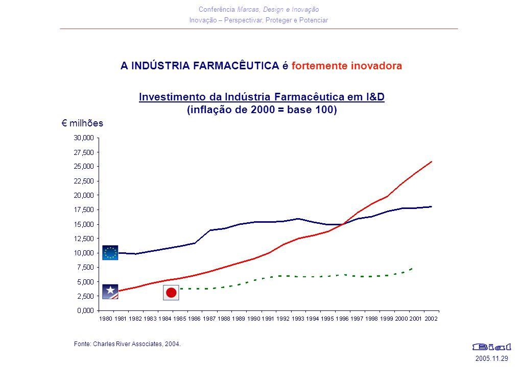 Conferência Marcas, Design e Inovação Inovação – Perspectivar, Proteger e Potenciar 2005.11.29 A INDÚSTRIA FARMACÊUTICA é fortemente inovadora Investimento da Indústria Farmacêutica em I&D (inflação de 2000 = base 100) Fonte: Charles River Associates, 2004.