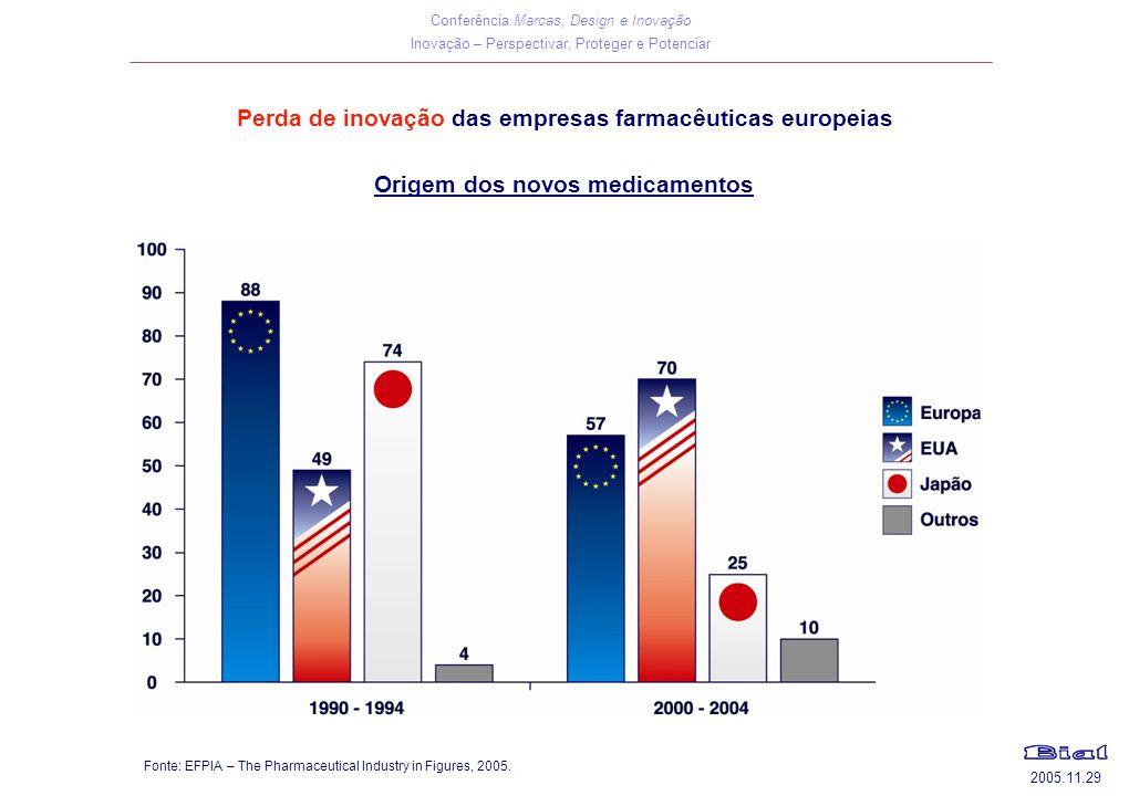 Conferência Marcas, Design e Inovação Inovação – Perspectivar, Proteger e Potenciar 2005.11.29 Perda de inovação das empresas farmacêuticas europeias Fonte: EFPIA – The Pharmaceutical Industry in Figures, 2005.