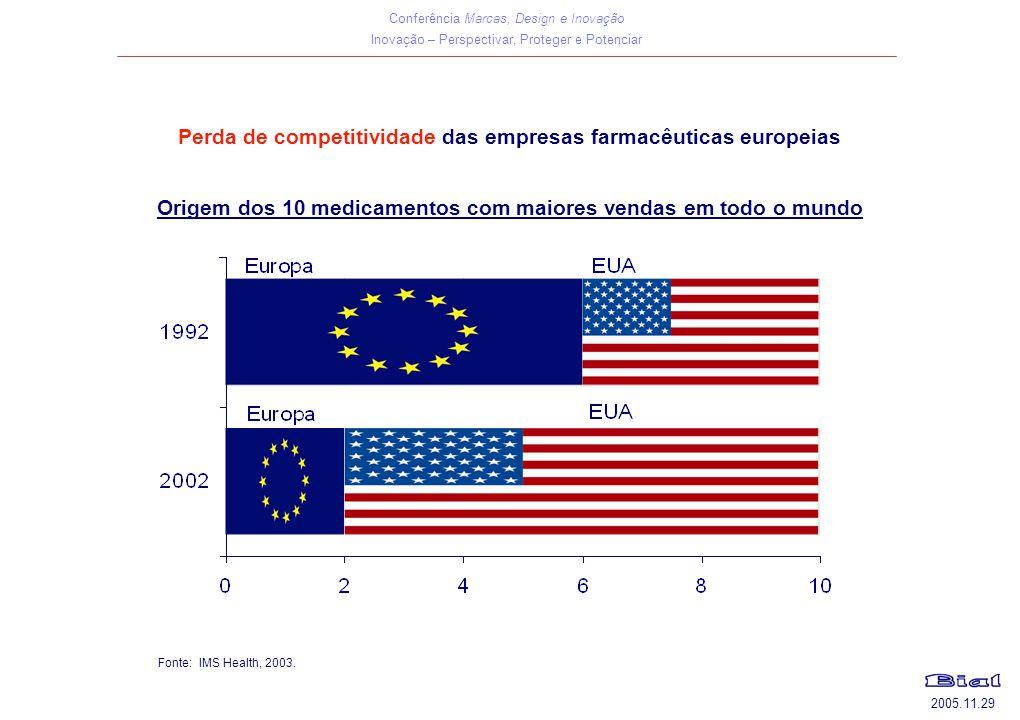 Conferência Marcas, Design e Inovação Inovação – Perspectivar, Proteger e Potenciar 2005.11.29 Perda de competitividade das empresas farmacêuticas europeias Fonte: IMS Health, 2003.