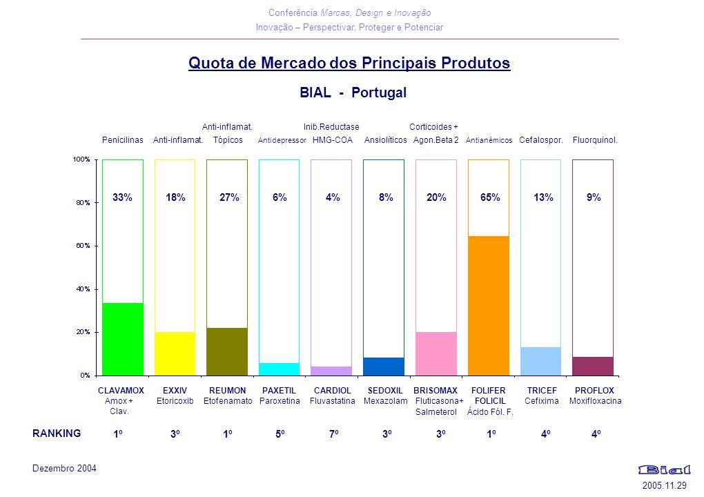 Conferência Marcas, Design e Inovação Inovação – Perspectivar, Proteger e Potenciar 2005.11.29 Quota de Mercado dos Principais Produtos BIAL - Portuga