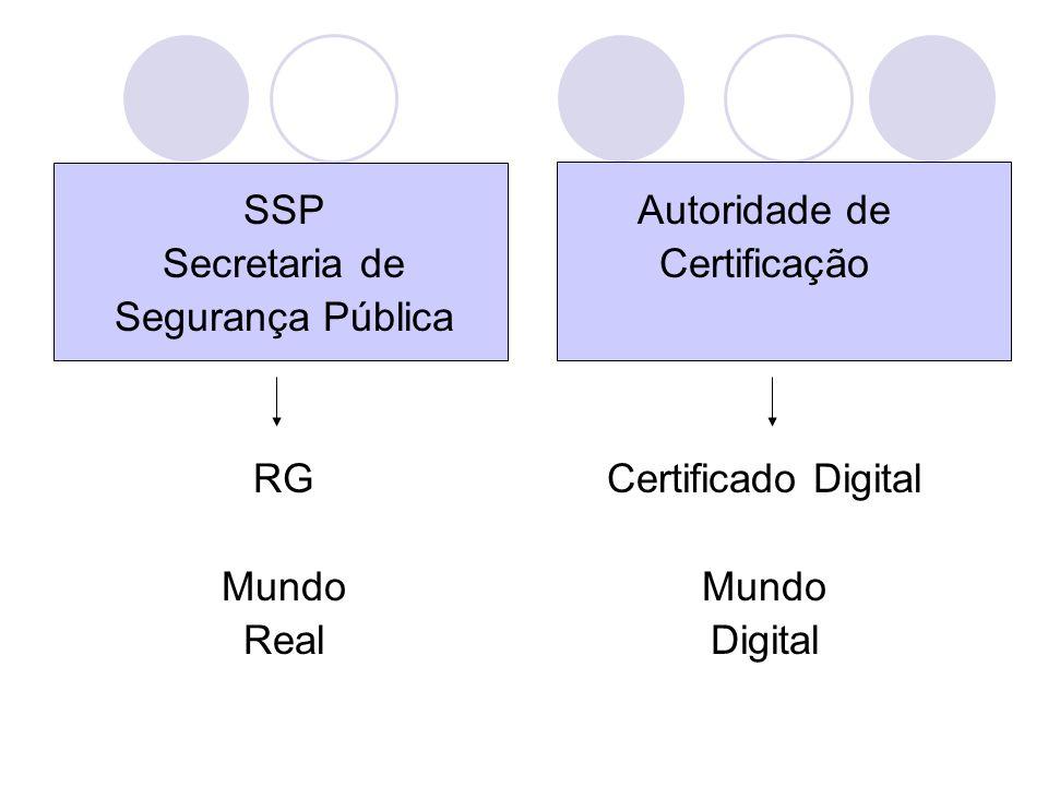 SSP Secretaria de Segurança Pública RG Mundo Real Autoridade de Certificação Certificado Digital Mundo Digital