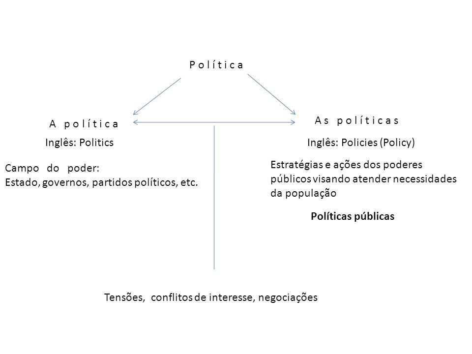 P o l í t i c a A p o l í t i c a A s p o l í t i c a s Inglês: PoliticsInglês: Policies (Policy) Campo do poder: Estado, governos, partidos políticos, etc.