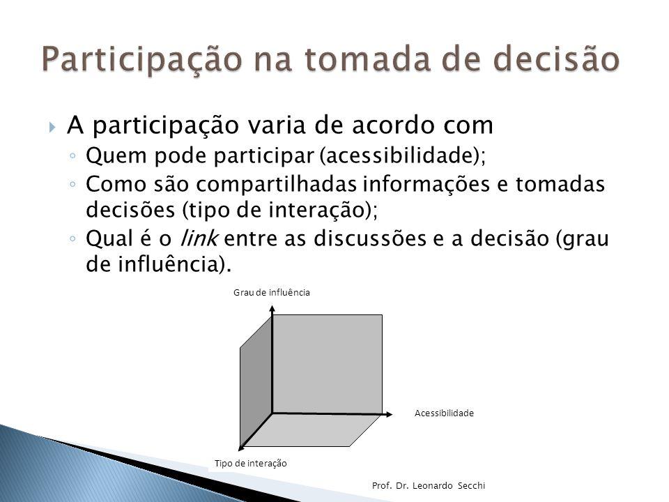  A participação varia de acordo com ◦ Quem pode participar (acessibilidade); ◦ Como são compartilhadas informações e tomadas decisões (tipo de intera