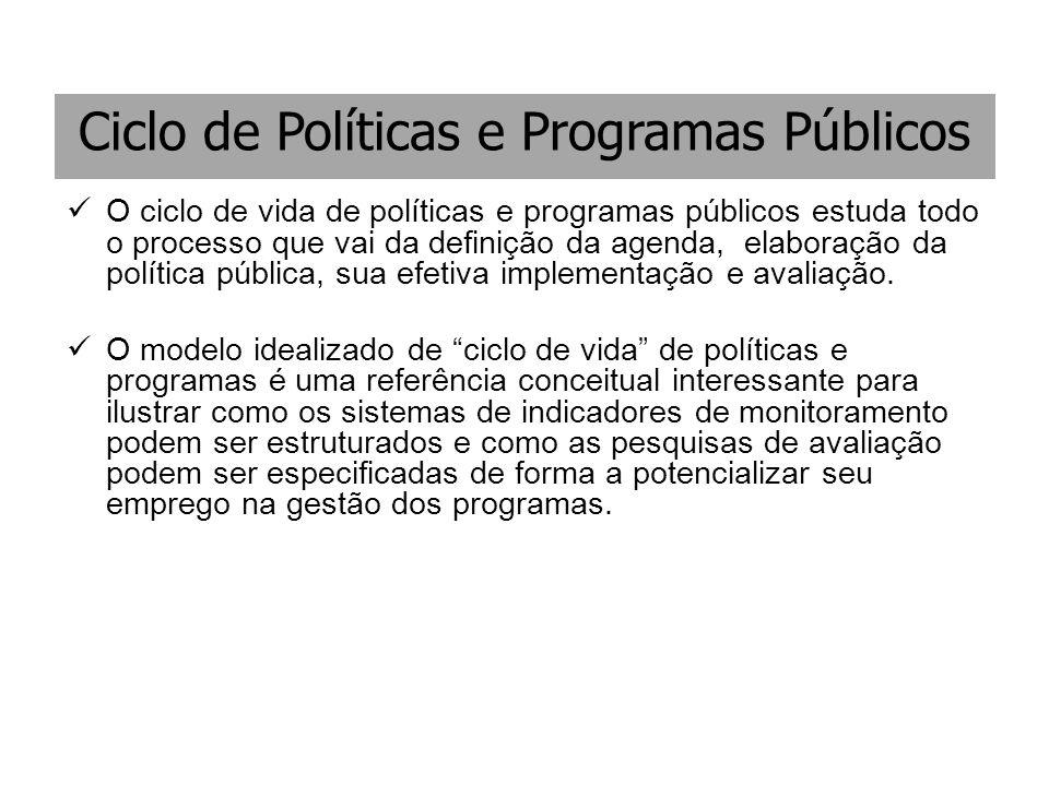 Ciclo de Políticas e Programas Públicos O ciclo de vida de políticas e programas públicos estuda todo o processo que vai da definição da agenda, elabo