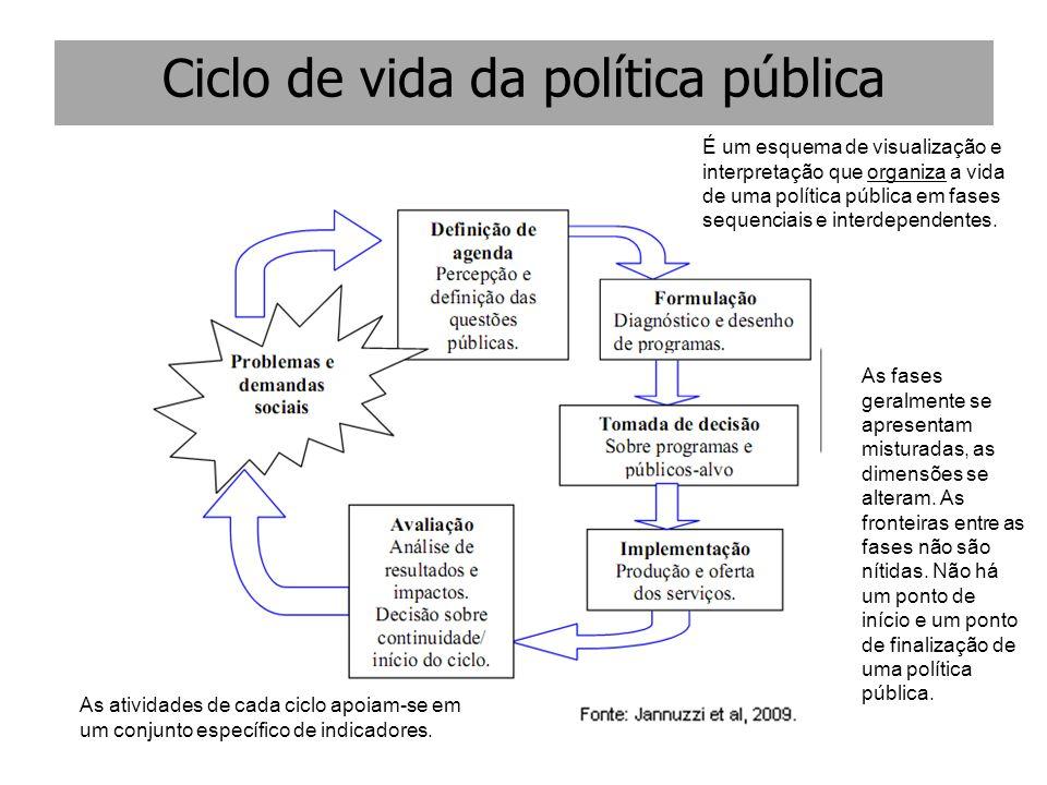 Ciclo de vida da política pública É um esquema de visualização e interpretação que organiza a vida de uma política pública em fases sequenciais e inte