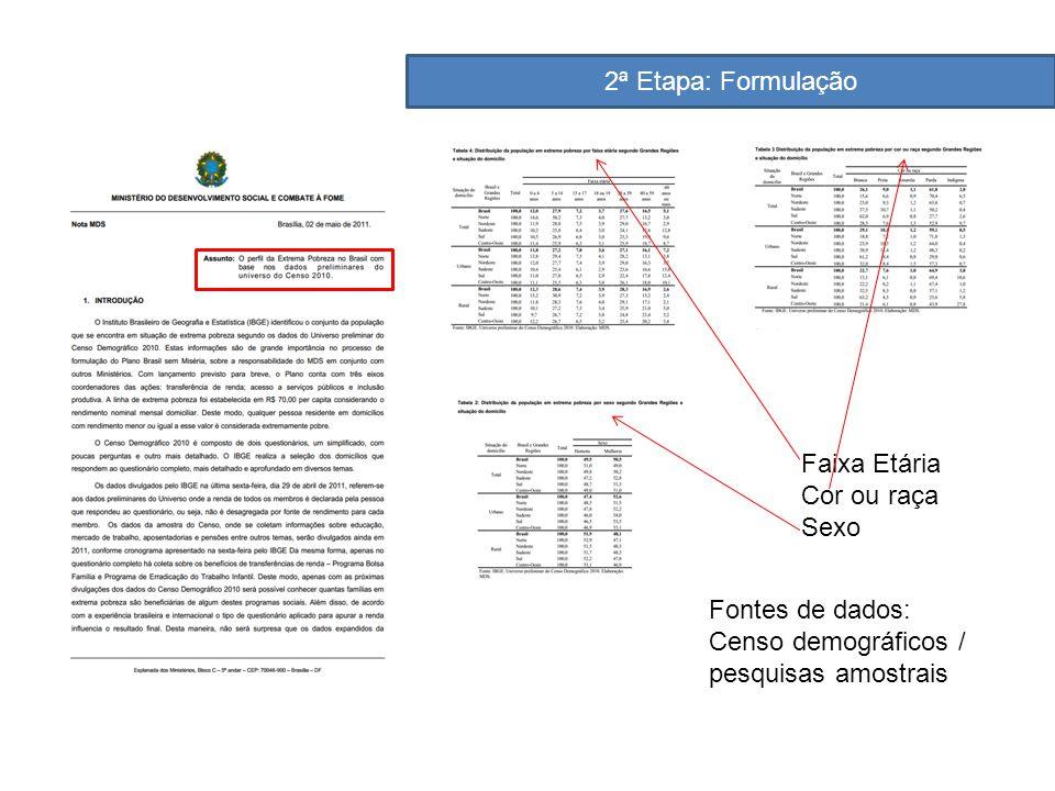 2ª Etapa: Formulação Faixa Etária Cor ou raça Sexo Fontes de dados: Censo demográficos / pesquisas amostrais