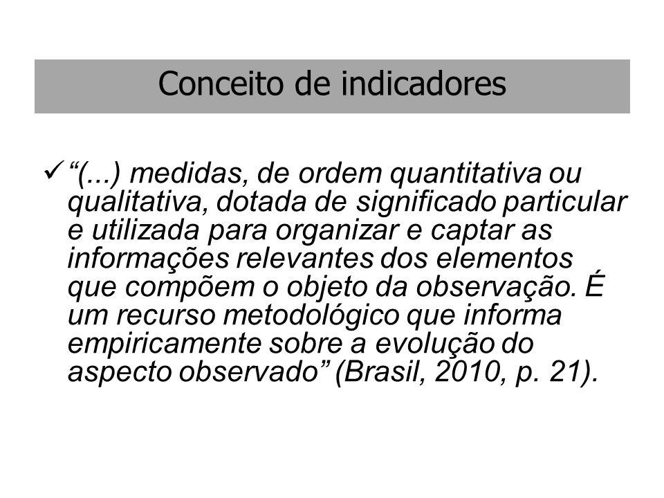 """Conceito de indicadores """"(...) medidas, de ordem quantitativa ou qualitativa, dotada de significado particular e utilizada para organizar e captar as"""