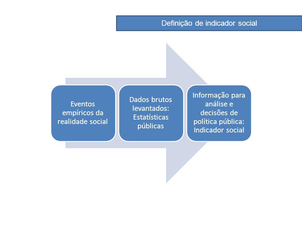 Definição de indicador social Eventos empíricos da realidade social Dados brutos levantados: Estatísticas públicas Informação para análise e decisões