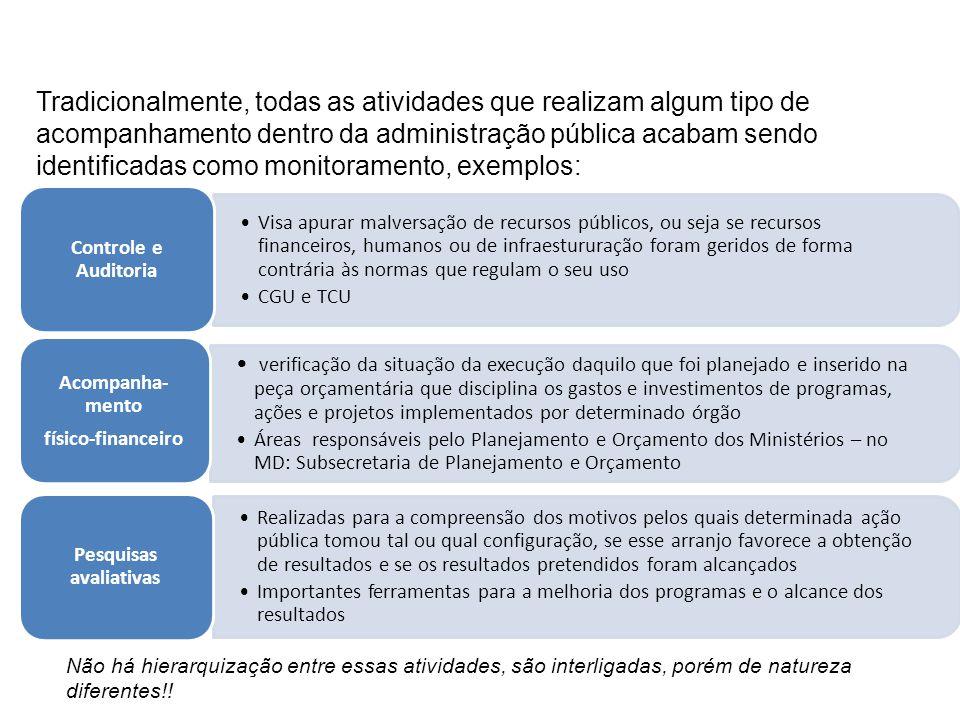 Monitoramento A princípio, a estruturação do monitoramento de programas pode ter por base conceitual e informacional cada uma das três atividades descritas anteriormente.