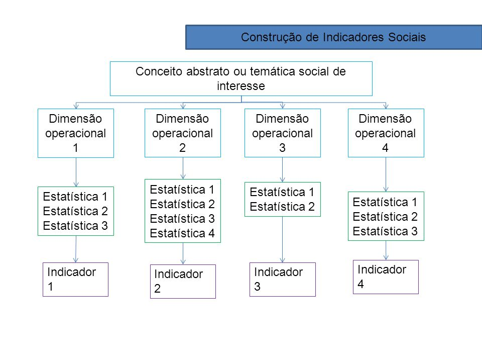 Construção de Indicadores Sociais Conceito abstrato ou temática social de interesse Dimensão operacional 1 Dimensão operacional 2 Dimensão operacional