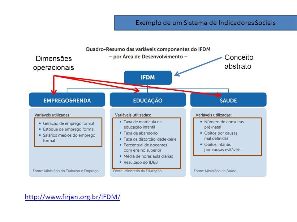 Exemplo de um Sistema de Indicadores Sociais Conceito abstrato Dimensões operacionais http://www.firjan.org.br/IFDM/
