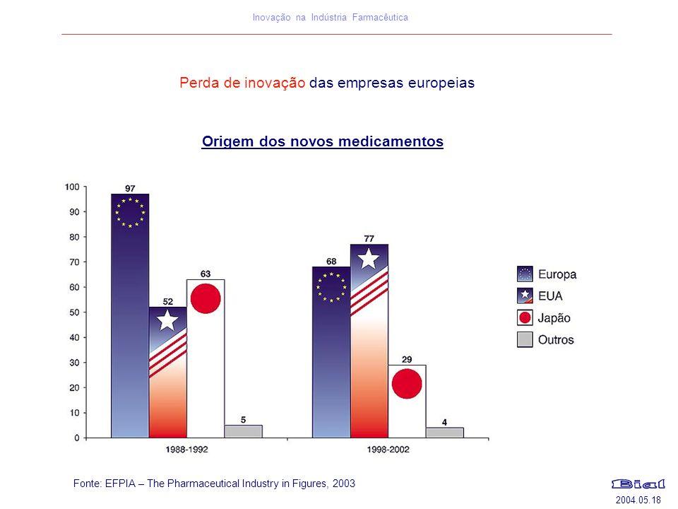 2004.05.18 Inovação na Indústria Farmacêutica Fonte: EFPIA – The Pharmaceutical Industry in Figures, 2003 Origem dos novos medicamentos Perda de inova