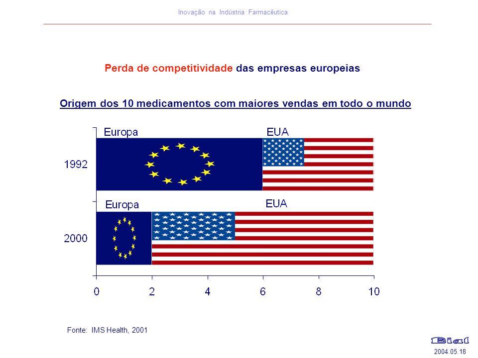 2004.05.18 Inovação na Indústria Farmacêutica Perda de competitividade das empresas europeias Fonte: IMS Health, 2001 Origem dos 10 medicamentos com m
