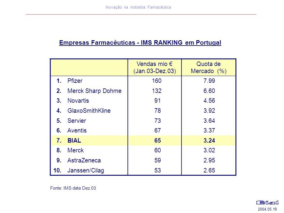 2004.05.18 Inovação na Indústria Farmacêutica Empresas Farmacêuticas - IMS RANKING em Portugal Vendas mio € (Jan.03-Dez.03) Quota de Mercado (%) 1.Pfi