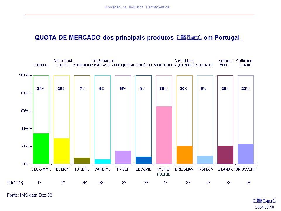 2004.05.18 Inovação na Indústria Farmacêutica Fonte: IMS data Dez.03 QUOTA DE MERCADO dos principais produtos em Portugal