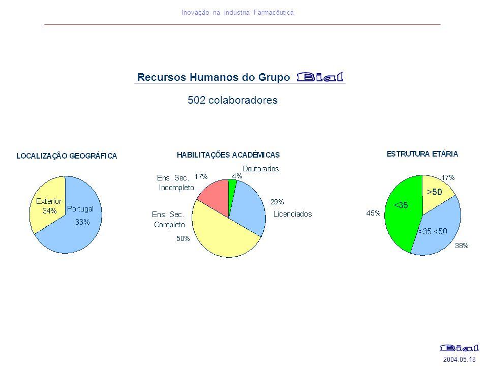 2004.05.18 Inovação na Indústria Farmacêutica Recursos Humanos do Grupo 502 colaboradores