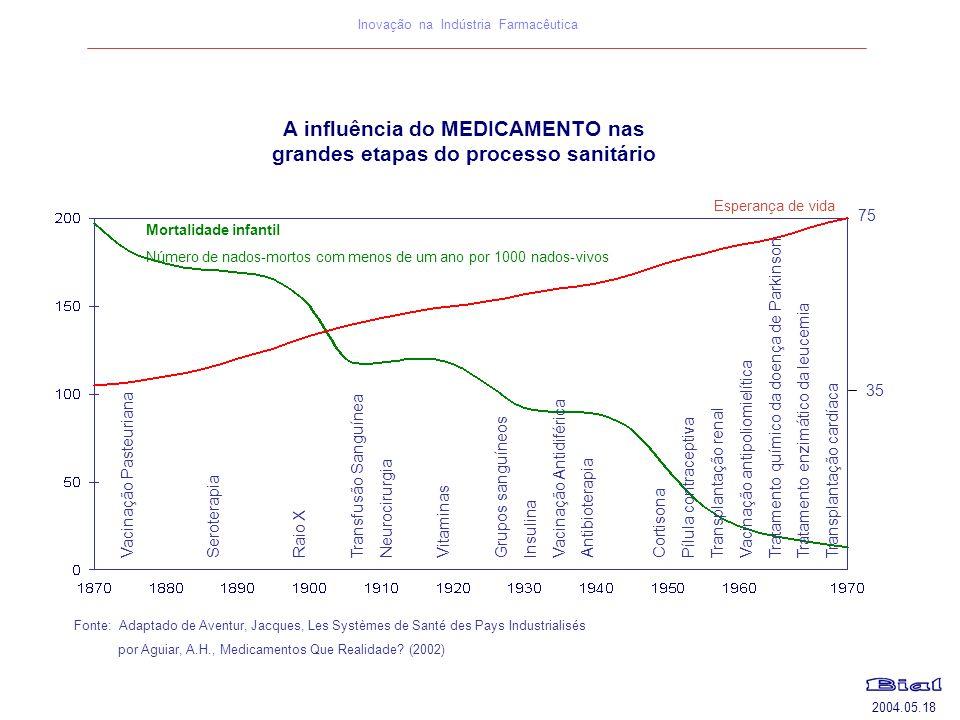 Inovação na Indústria Farmacêutica Fonte: Adaptado de Aventur, Jacques, Les Systèmes de Santé des Pays Industrialisés por Aguiar, A.H., Medicamentos Q