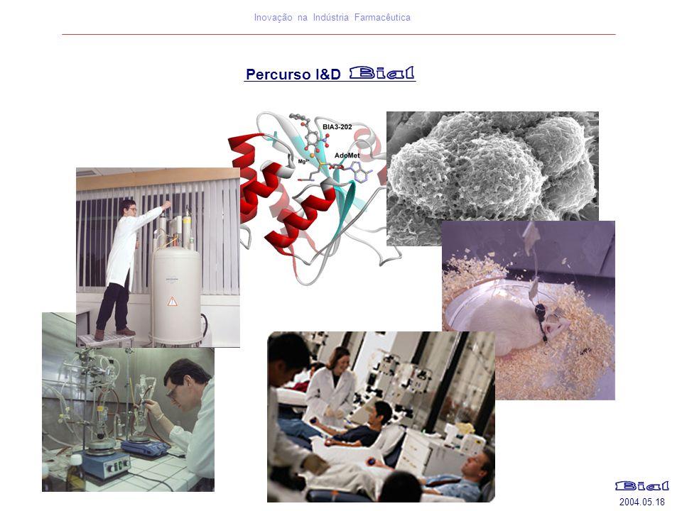 2004.05.18 Inovação na Indústria Farmacêutica Percurso I&D
