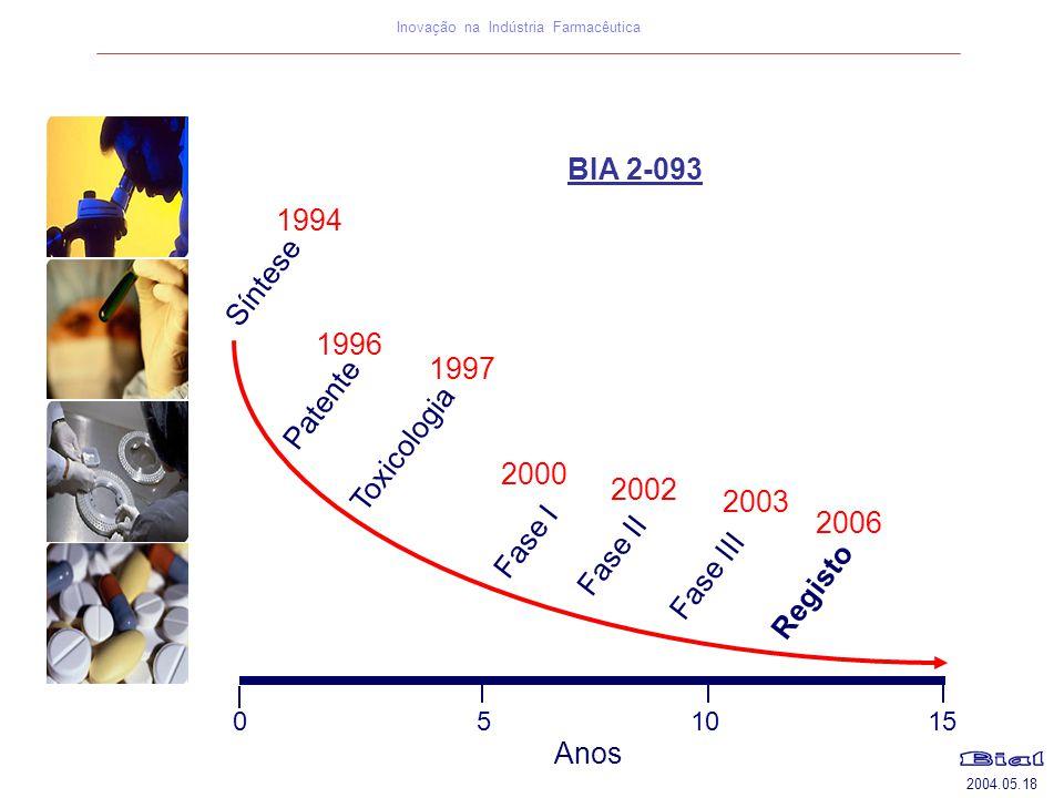 2004.05.18 Inovação na Indústria Farmacêutica BIA 2-093 1997 2000 2002 1994 Toxicologia Fase I Fase II Fase III Registo Patente Síntese 1996 2003 Anos