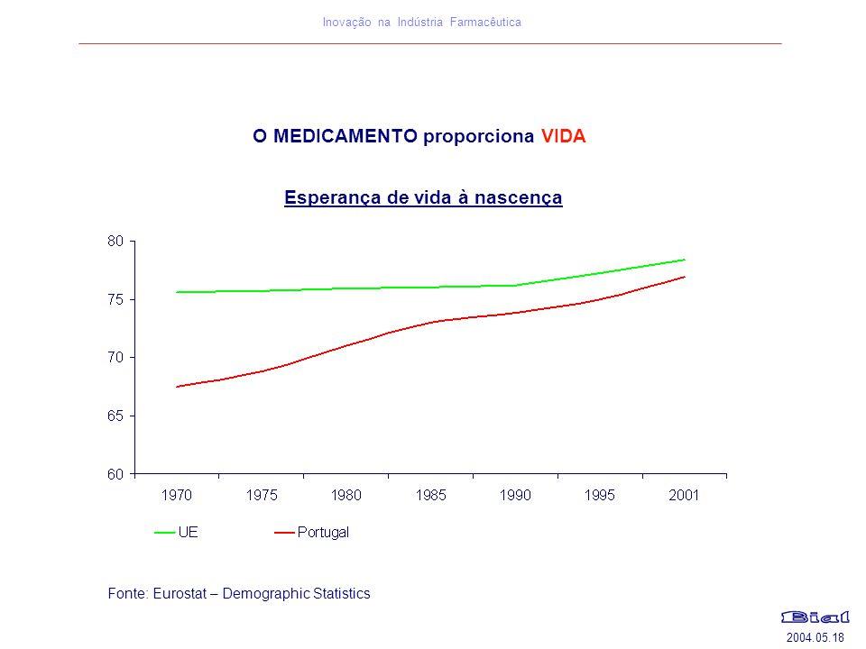 2004.05.18 Inovação na Indústria Farmacêutica O MEDICAMENTO proporciona VIDA Esperança de vida à nascença Fonte: Eurostat – Demographic Statistics