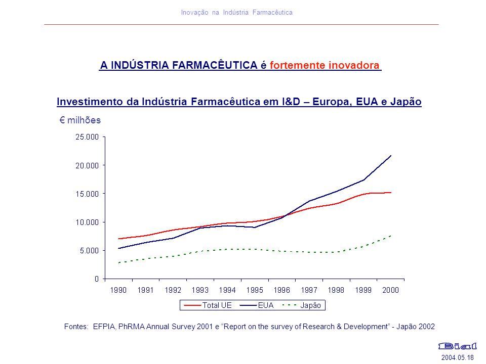 """2004.05.18 Inovação na Indústria Farmacêutica A INDÚSTRIA FARMACÊUTICA é fortemente inovadora Fontes: EFPIA, PhRMA Annual Survey 2001 e """"Report on the"""