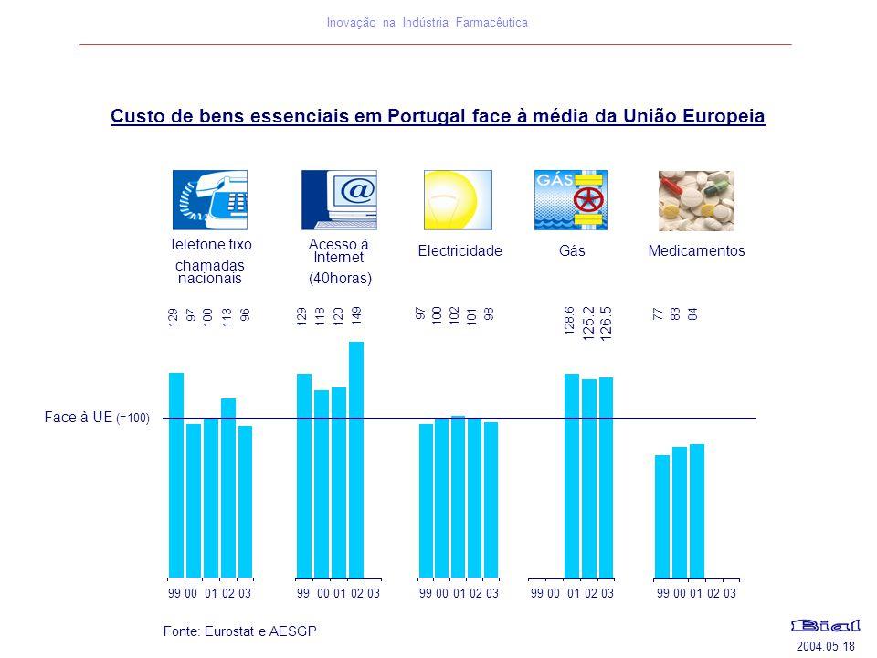 2004.05.18 Inovação na Indústria Farmacêutica Face à UE (=100) Telefone fixo chamadas nacionais Acesso à Internet (40horas) Electricidade Gás 12997100