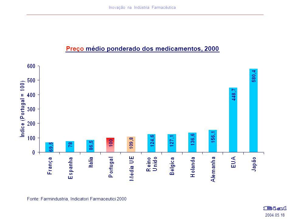 2004.05.18 Inovação na Indústria Farmacêutica Preço médio ponderado dos medicamentos, 2000 Fonte: Farmindustria, Indicatori Farmaceutici 2000