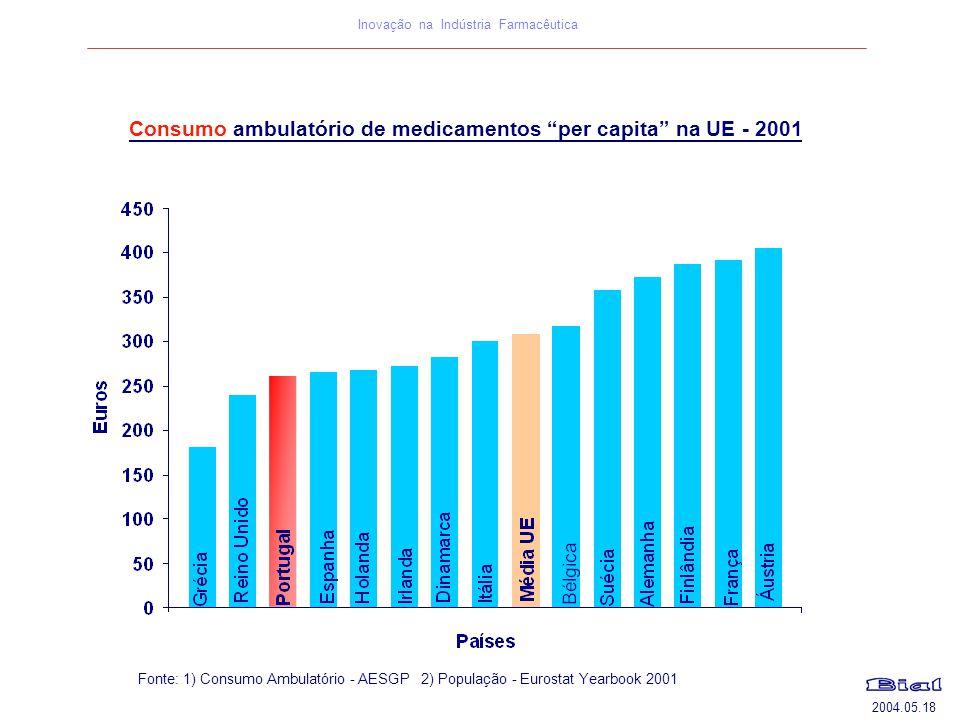 2004.05.18 Inovação na Indústria Farmacêutica Fonte: 1) Consumo Ambulatório - AESGP 2) População - Eurostat Yearbook 2001 Consumo ambulatório de medic