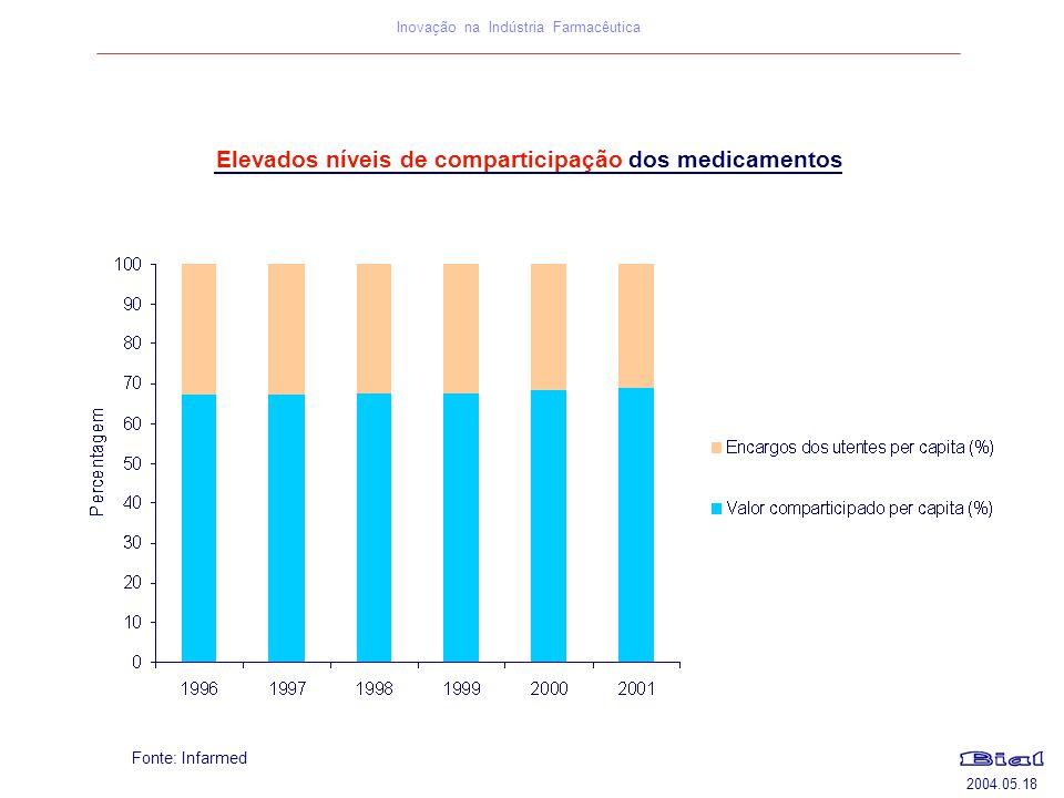 2004.05.18 Inovação na Indústria Farmacêutica Fonte: Infarmed Elevados níveis de comparticipação dos medicamentos