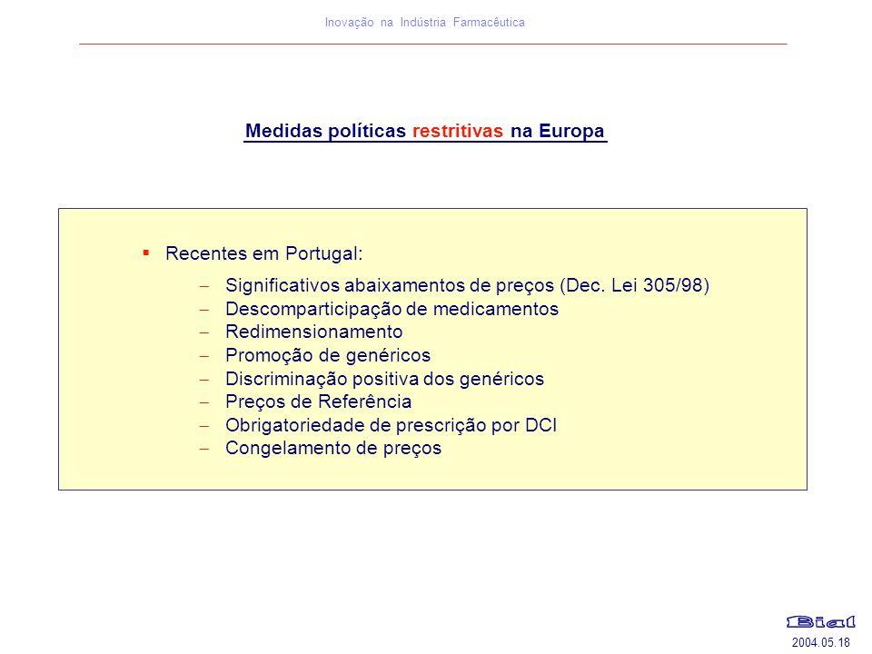 2004.05.18 Inovação na Indústria Farmacêutica Medidas políticas restritivas na Europa  Recentes em Portugal:  Significativos abaixamentos de preços