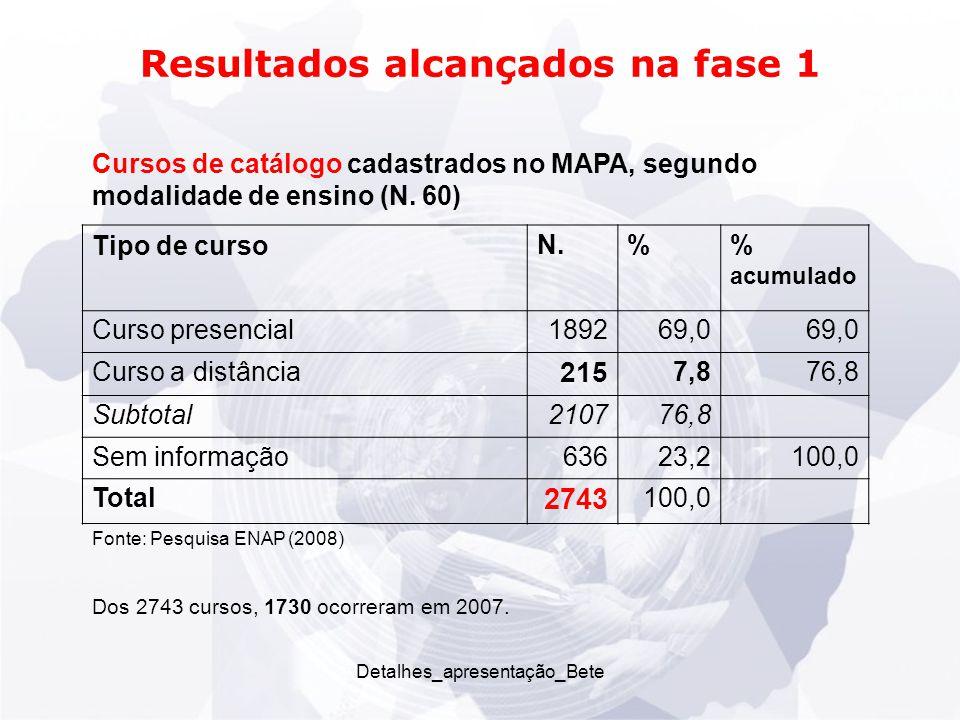 Detalhes_apresentação_Bete Resultados alcançados na fase 1 Cursos de catálogo cadastrados no MAPA, segundo modalidade de ensino (N.