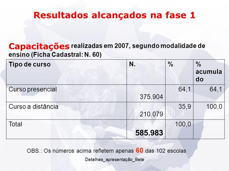 Detalhes_apresentação_Bete Resultados alcançados na fase 1 OBS.: Os números acima refletem apenas 60 das 102 escolas Capacitações realizadas em 2007, segundo modalidade de ensino (Ficha Cadastral: N.