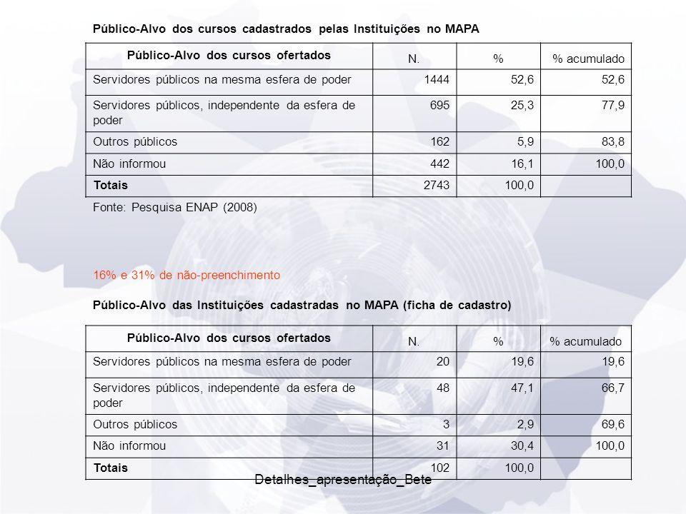 Detalhes_apresentação_Bete Público-Alvo dos cursos cadastrados pelas Instituições no MAPA Público-Alvo dos cursos ofertados N.% acumulado Servidores públicos na mesma esfera de poder144452,6 Servidores públicos, independente da esfera de poder 69525,377,9 Outros públicos1625,983,8 Não informou44216,1 100,0 Totais 2743100,0 Fonte: Pesquisa ENAP (2008) 16% e 31% de não-preenchimento Público-Alvo das Instituições cadastradas no MAPA (ficha de cadastro) Público-Alvo dos cursos ofertados N.% acumulado Servidores públicos na mesma esfera de poder2019,6 Servidores públicos, independente da esfera de poder 4847,166,7 Outros públicos32,969,6 Não informou3130,4 100,0 Totais 102100,0