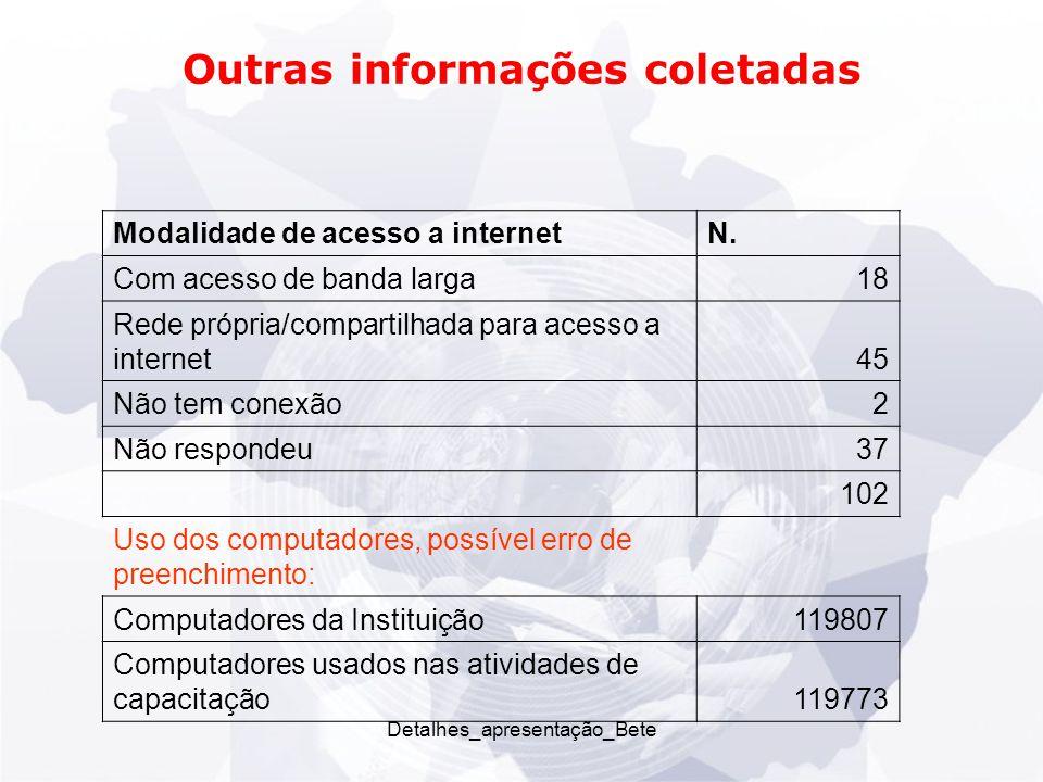 Detalhes_apresentação_Bete Outras informações coletadas Modalidade de acesso a internetN.