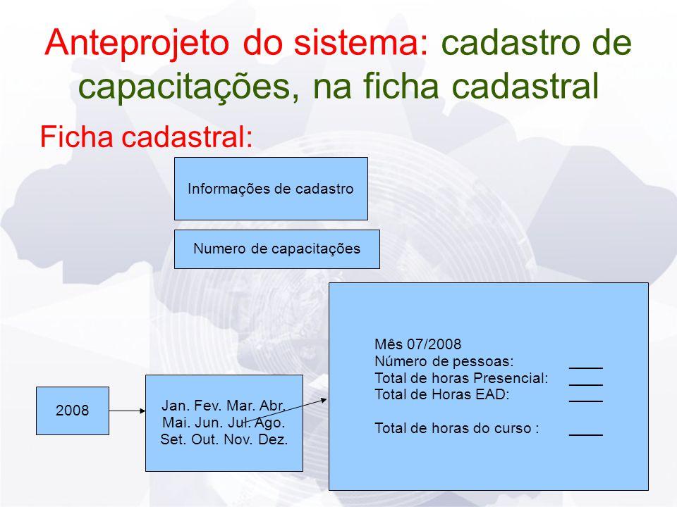 Anteprojeto do sistema: cadastro de capacitações, na ficha cadastral Ficha cadastral: Informações de cadastro Numero de capacitações 2008 Jan.