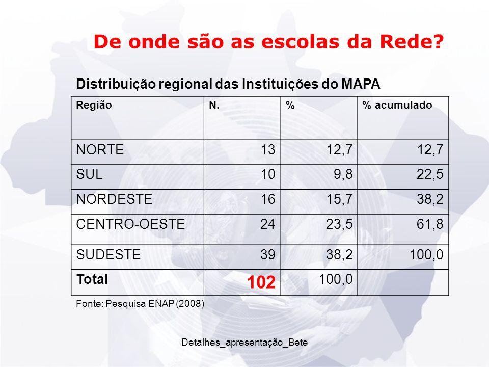 Detalhes_apresentação_Bete De onde são as escolas da Rede.