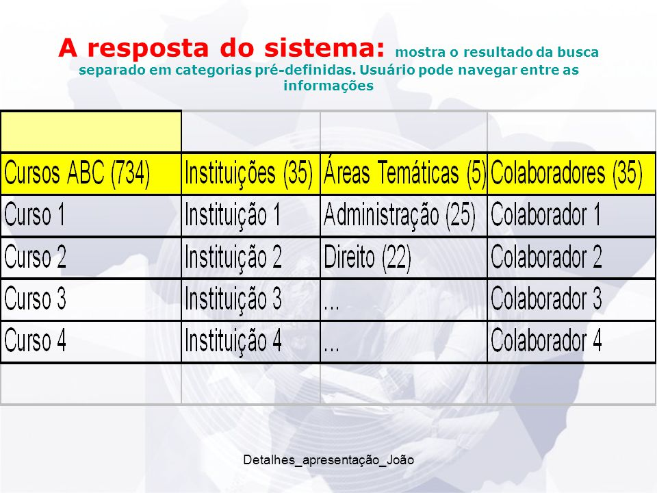 A resposta do sistema: mostra o resultado da busca separado em categorias pré-definidas.