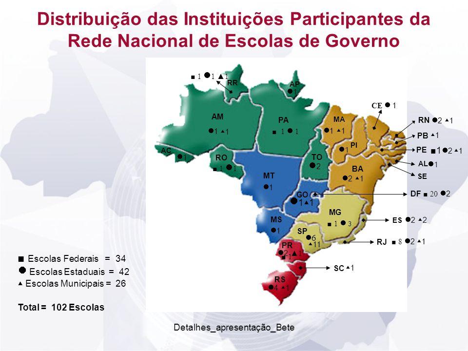 Detalhes_apresentação_Bete Distribuição regional das Instituições do MAPA, presentes no VI Encontro RegiãoN.% acumulado NORTE712,5 SUL35,417,9 NORDESTE1017,935,7 CENTRO-OESTE1628,664,3 SUDESTE2035,7100,0 Total 56 100,0 Fonte: Pesquisa ENAP (2008)
