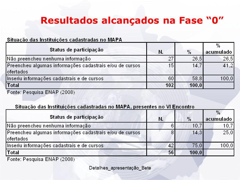 Detalhes_apresentação_Bete Resultados alcançados na Fase 0