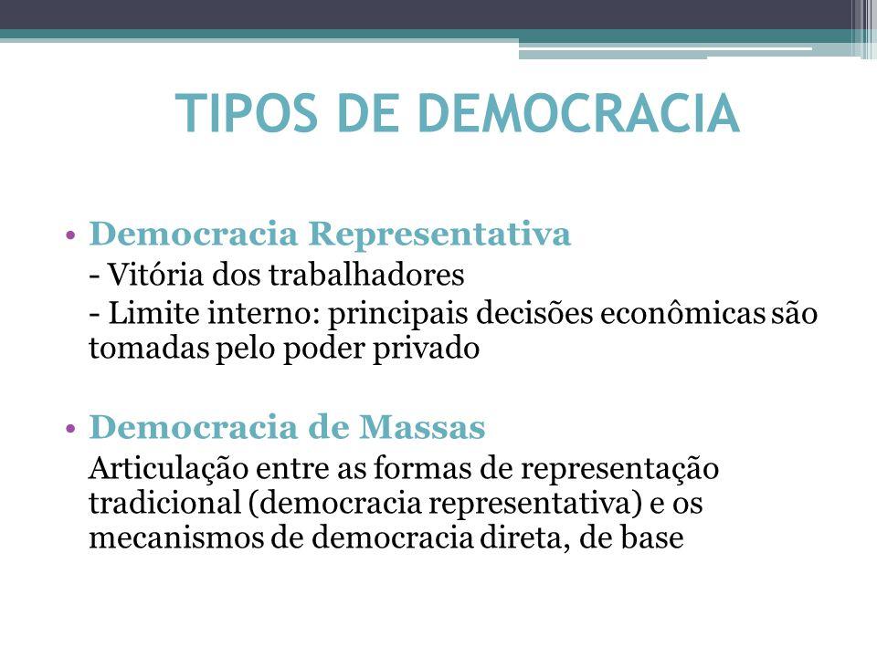 TIPOS DE DEMOCRACIA Democracia Representativa - Vitória dos trabalhadores - Limite interno: principais decisões econômicas são tomadas pelo poder privado Democracia de Massas Articulação entre as formas de representação tradicional (democracia representativa) e os mecanismos de democracia direta, de base