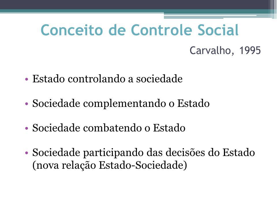 Conceito de Controle Social Carvalho, 1995 Estado controlando a sociedade Sociedade complementando o Estado Sociedade combatendo o Estado Sociedade participando das decisões do Estado (nova relação Estado-Sociedade)