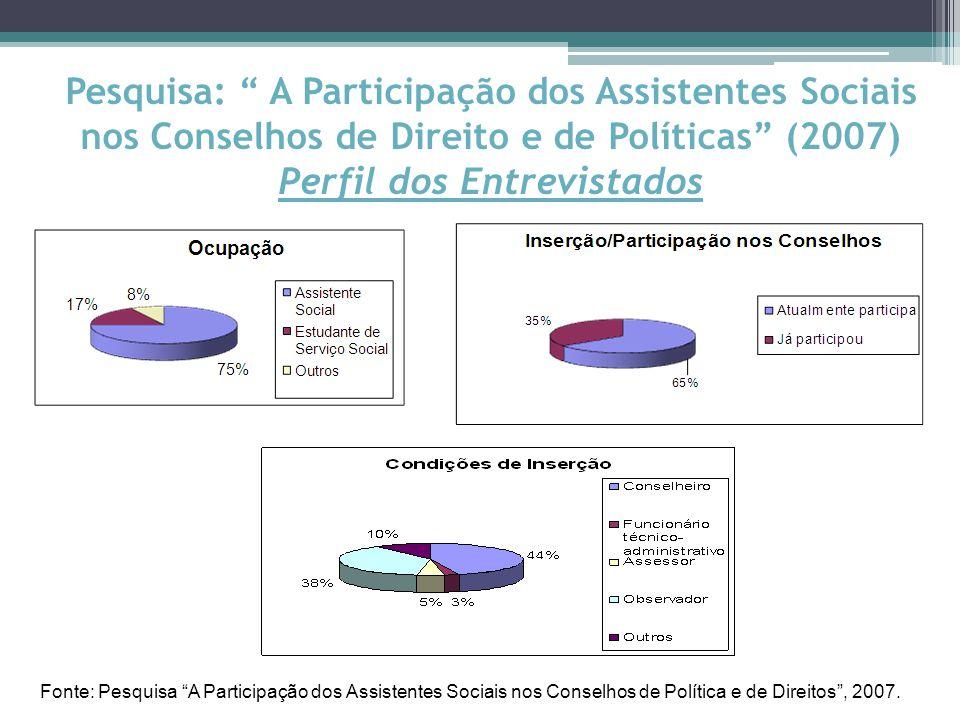Pesquisa: A Participação dos Assistentes Sociais nos Conselhos de Direito e de Políticas (2007) Perfil dos Entrevistados Fonte: Pesquisa A Participação dos Assistentes Sociais nos Conselhos de Política e de Direitos , 2007.