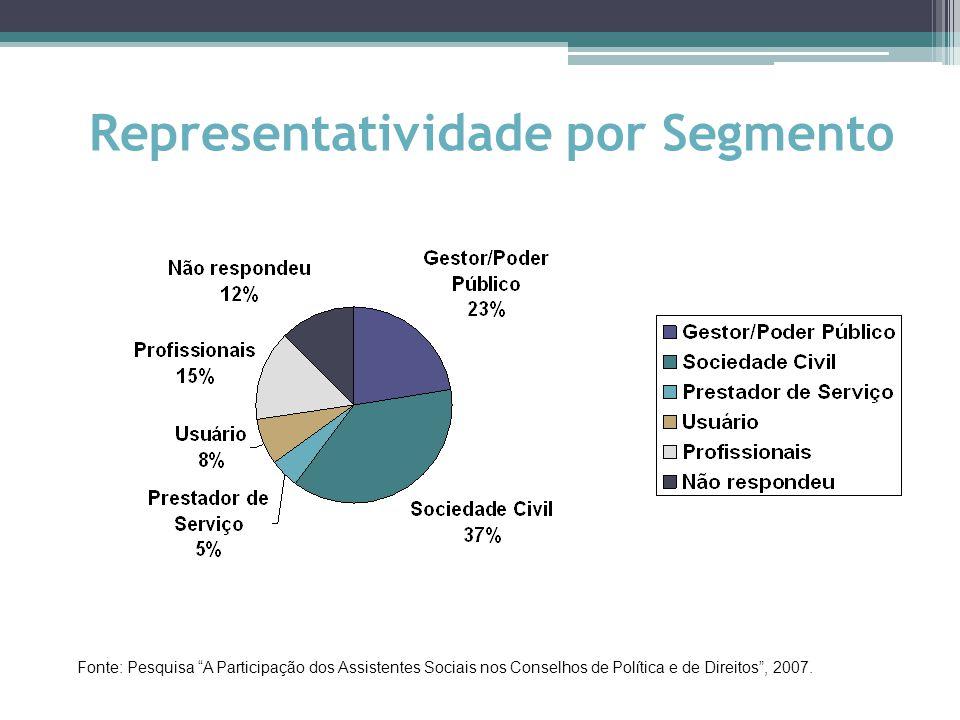 Representatividade por Segmento Fonte: Pesquisa A Participação dos Assistentes Sociais nos Conselhos de Política e de Direitos , 2007.