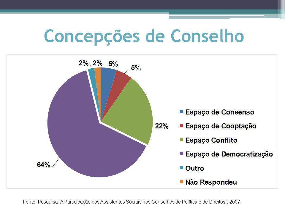 Concepções de Conselho Fonte: Pesquisa A Participação dos Assistentes Sociais nos Conselhos de Política e de Direitos , 2007.