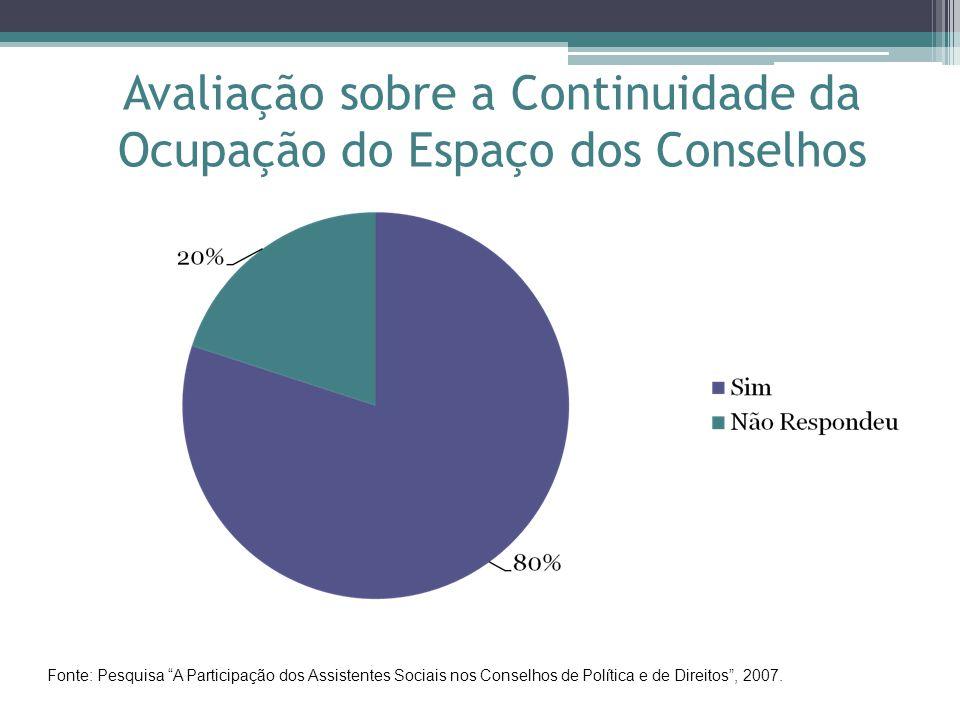 Avaliação sobre a Continuidade da Ocupação do Espaço dos Conselhos Fonte: Pesquisa A Participação dos Assistentes Sociais nos Conselhos de Política e de Direitos , 2007.