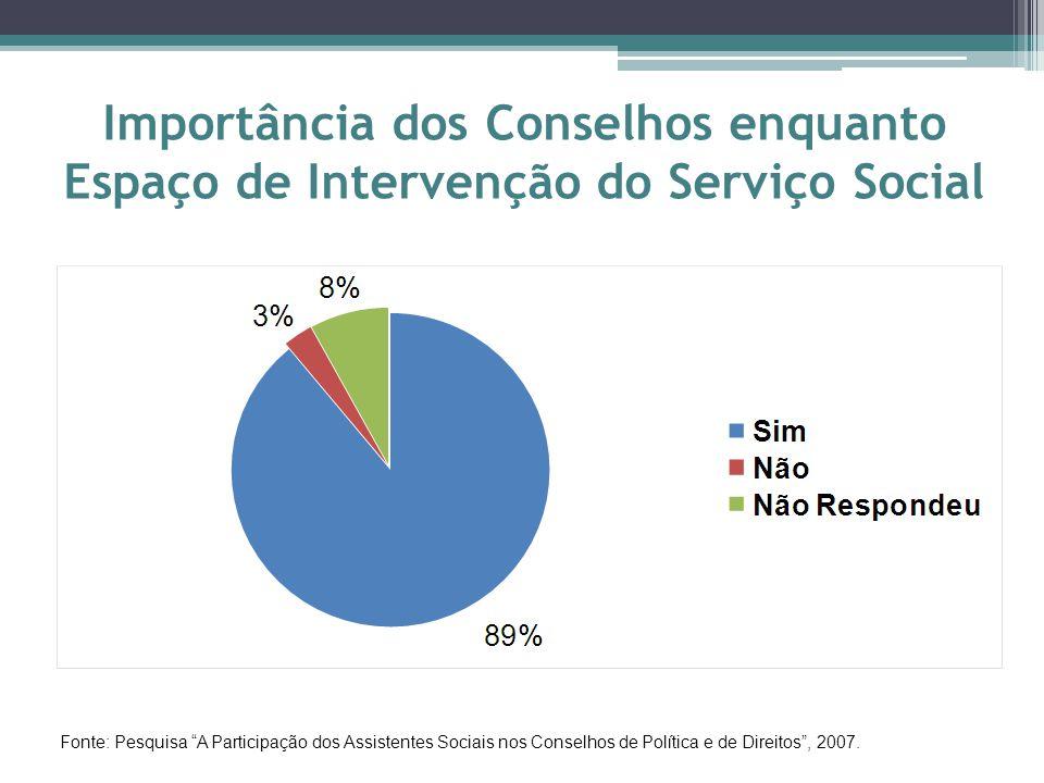 Importância dos Conselhos enquanto Espaço de Intervenção do Serviço Social Fonte: Pesquisa A Participação dos Assistentes Sociais nos Conselhos de Política e de Direitos , 2007.