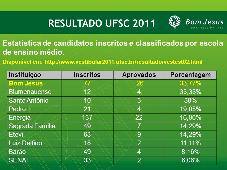 RESULTADO UFSC 2011 Estatística de candidatos inscritos e classificados por escola de ensino médio. Disponível em: http://www.vestibular2011.ufsc.br/r
